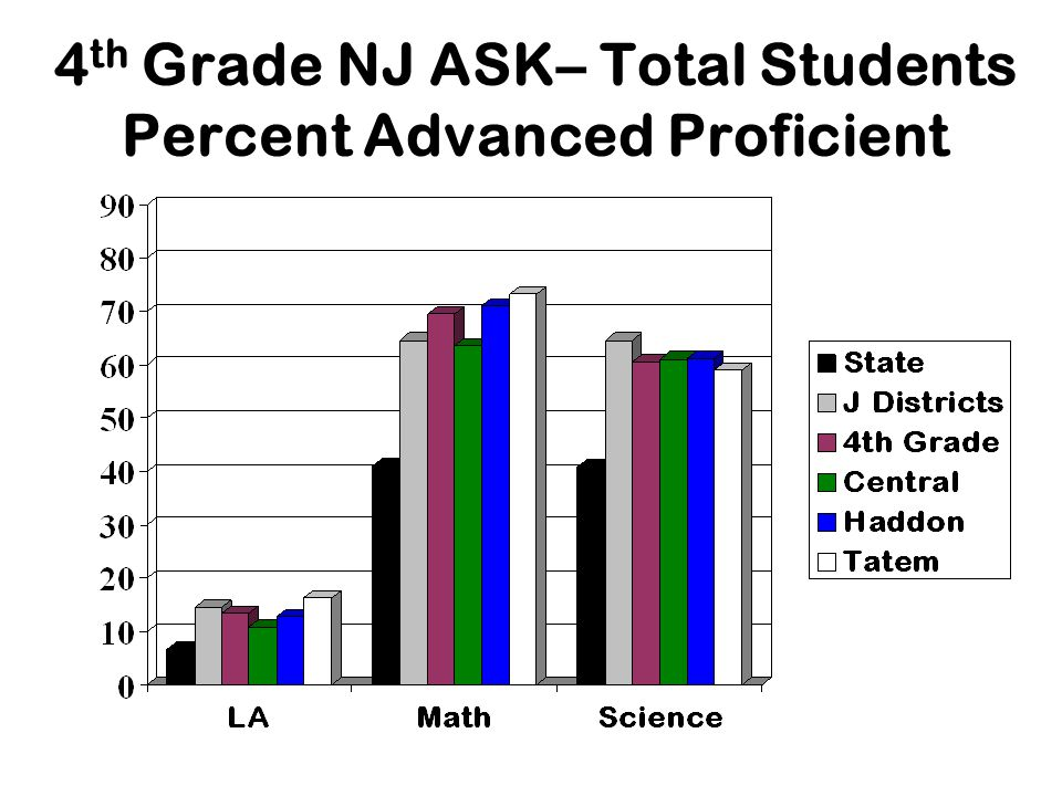 4 th Grade NJ ASK– Total Students Percent Advanced Proficient