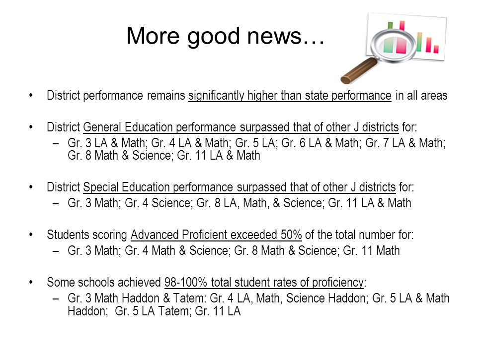More good news… District performance remains significantly higher than state performance in all areas District General Education performance surpassed that of other J districts for: –Gr.