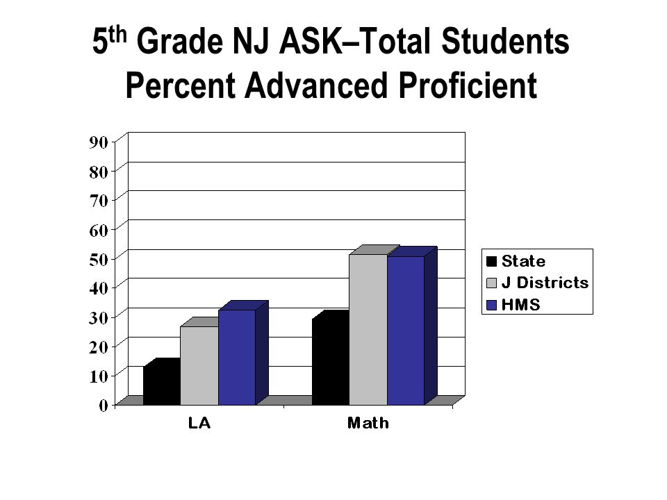 5 th Grade NJ ASK–Total Students Percent Advanced Proficient
