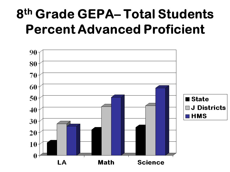 8 th Grade GEPA– Total Students Percent Advanced Proficient