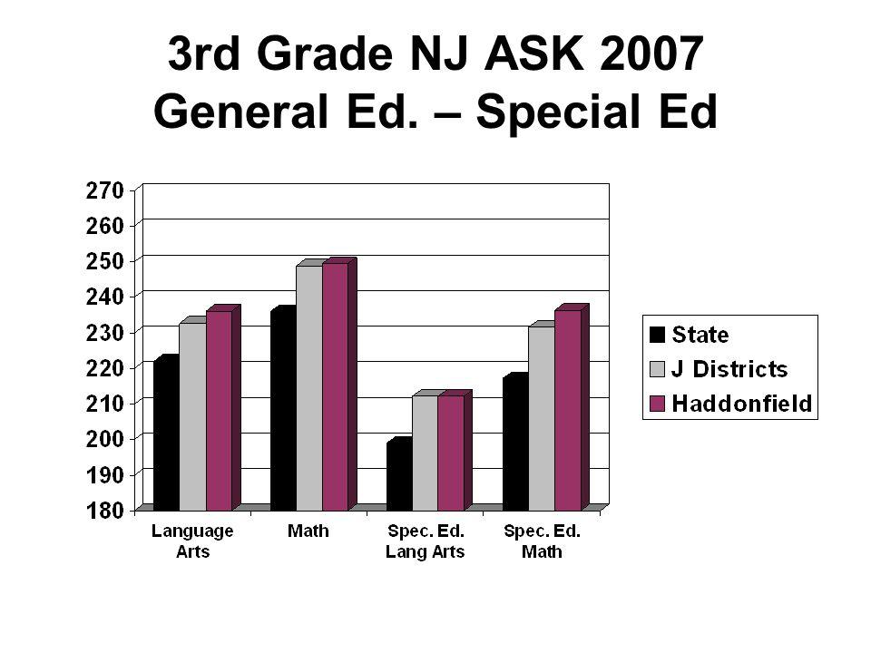 4th Grade NJ ASK 2007 General Ed. – Special Ed.