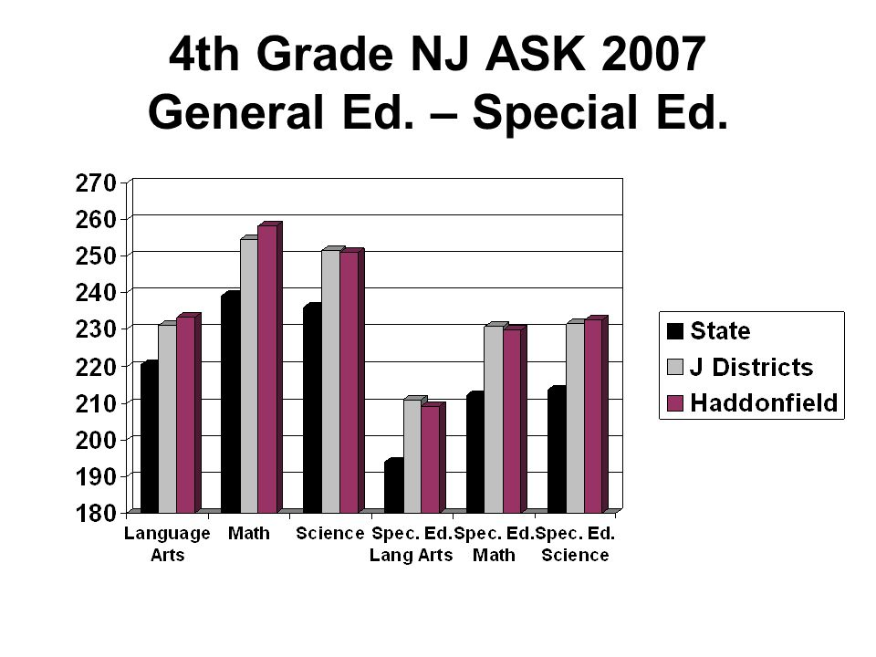 Additional Important Comparisons What is our Advanced Proficient rate as compared to other J Districts.