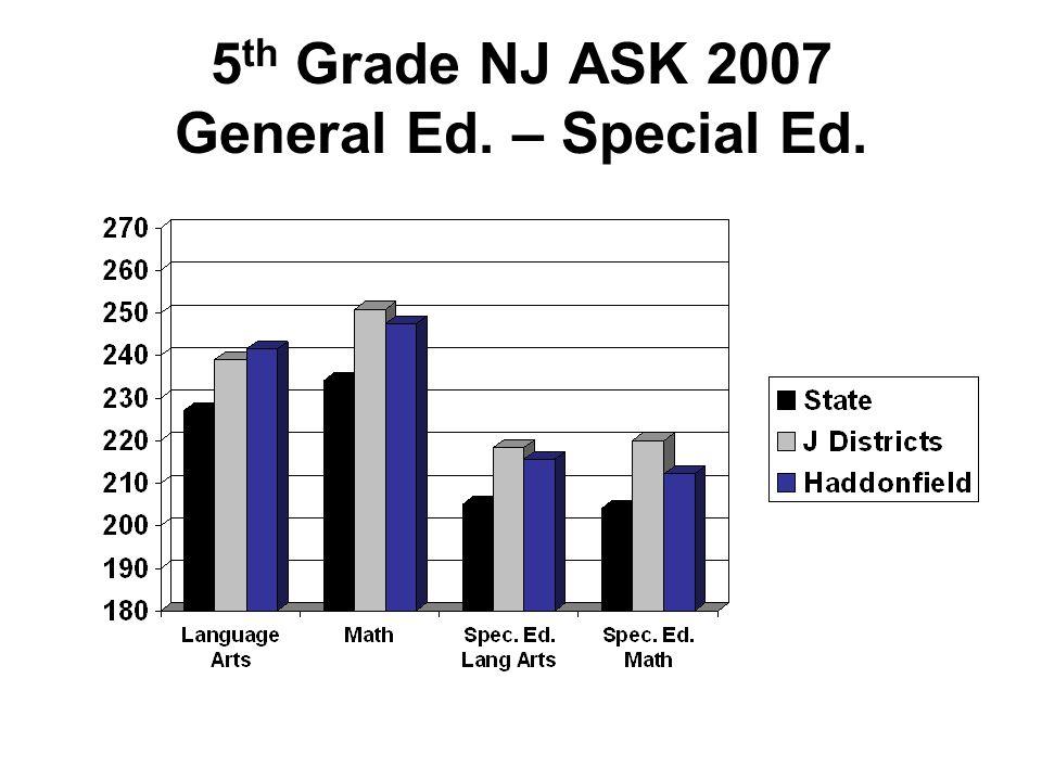 3 rd Grade NJ ASK – Total Students Percent Advanced Proficient