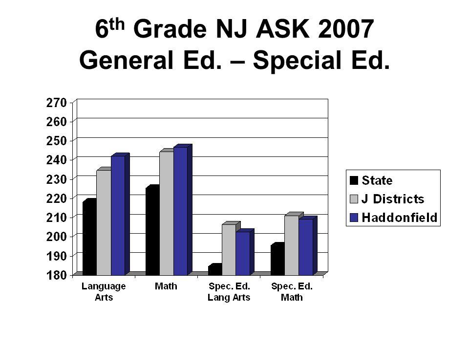 4 th Grade NJ ASK– Total Students Percent Advanced Proficient