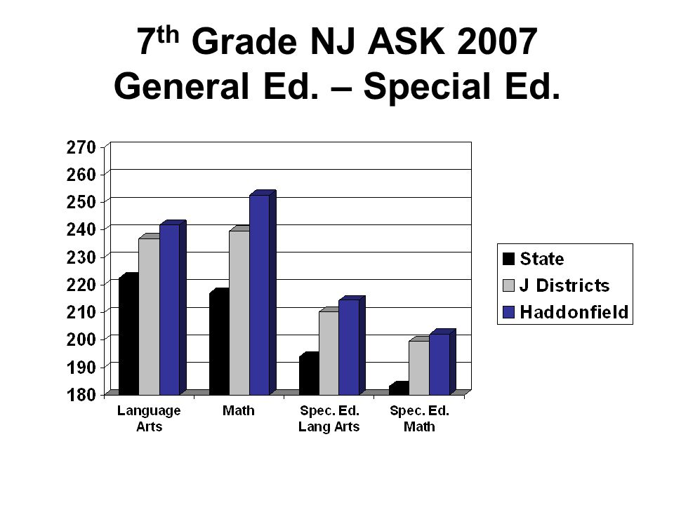 7 th Grade NJ ASK 2007 General Ed. – Special Ed.