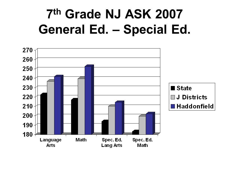 5 th Grade NJ ASK–Total Students Percent Advanced Proficient