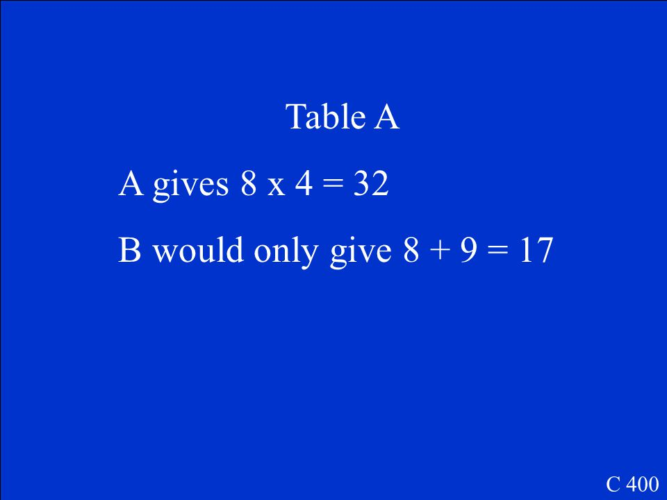 C 400 InputOutput 312 520 624 InputOutput 312 514 615 If the number 8 was input, which table would give you the greater result? Table A Table B
