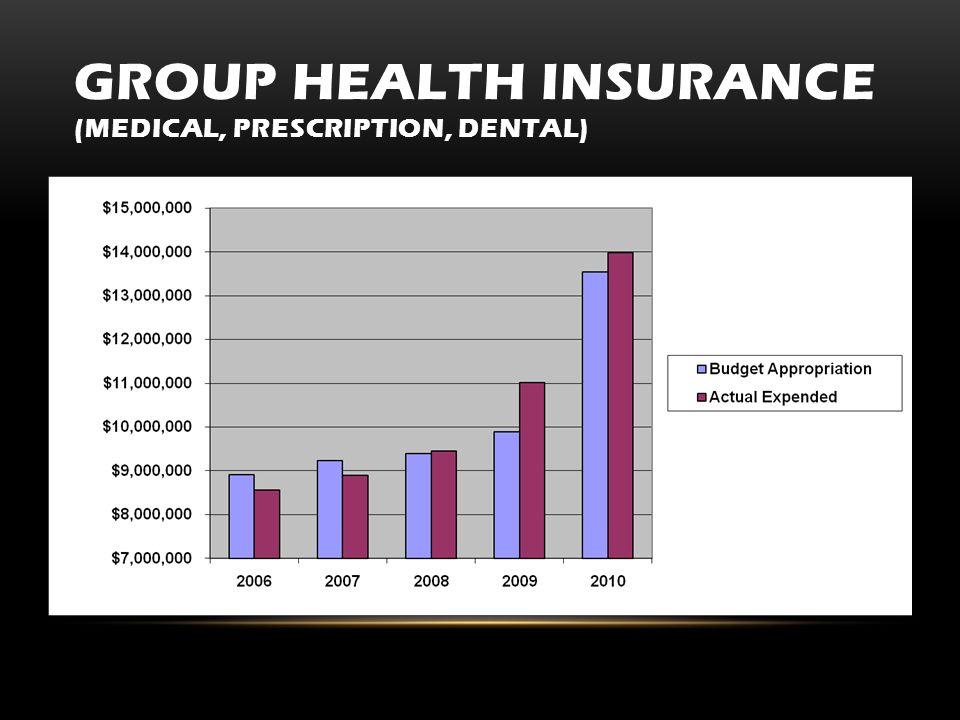 GROUP HEALTH INSURANCE (MEDICAL, PRESCRIPTION, DENTAL)