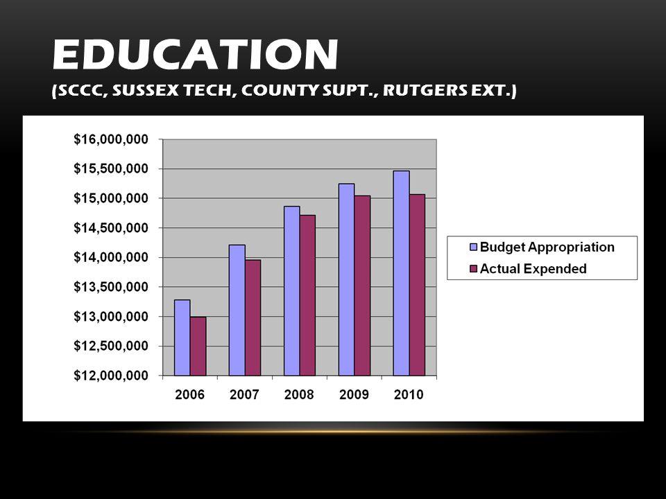 EDUCATION (SCCC, SUSSEX TECH, COUNTY SUPT., RUTGERS EXT.)
