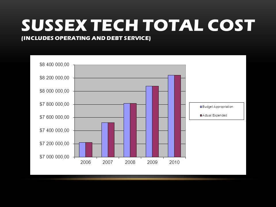 SUSSEX TECH TOTAL COST (INCLUDES OPERATING AND DEBT SERVICE)