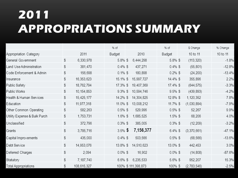 2011 APPROPRIATIONS SUMMARY Add summary charts here Appropriations summary Tax % of $ Change% Change Appropriation Category2011Budget2010Budget10 to 11 General Government $ 6,330,9785.8% $ 6,444,2985.8% $ (113,320)-1.8% Land Use Administration $ 381,4700.4% $ 437,2710.4% $ (55,801)-12.8% Code Enforcement & Admin $ 156,6980.1% $ 180,8980.2% $ (24,200)-13.4% Insurance $ 16,353,62315.1% $ 15,997,72714.4% $ 355,8962.2% Public Safety $ 18,762,79417.3% $ 19,407,36917.4% $ (644,575)-3.3% Public Works $ 10,154,8539.3% $ 10,594,7469.5% $ (439,893)-4.2% Health & Human Services $ 15,425,17714.2% $ 14,304,82512.8% $ 1,120,3527.8% Education $ 11,977,31811.0% $ 13,008,21211.7% $ (1,030,894)-7.9% Other Common Operating $ 582,2630.5% $ 529,9960.5% $ 52,2679.9% Utility Expense & Bulk Purch $ 1,753,7311.6% $ 1,685,5251.5% $ 68,2064.0% Unclassified $ 372,7960.3% $ 385,0050.3% $ (12,209)-3.2% Grants $ 3,785,7163.5% $ 7,156,377 6.4% $ (3,370,661)-47.1% Capital Improvements $ 435,0000.4% $ 503,5660.5% $ (68,566)-13.6% Debt Service $ 14,953,07613.8% $ 14,510,62313.0% $ 442,4533.0% Deferred Charges $ 2,0940.0% $ 16,9020.0% $ (14,808)-87.6% Statutory $ 7,187,7406.6% $ 6,235,5335.6% $ 952,20715.3% Total Appropriations $ 108,615,327100% $ 111,398,873100% $ (2,783,546)-2.5%