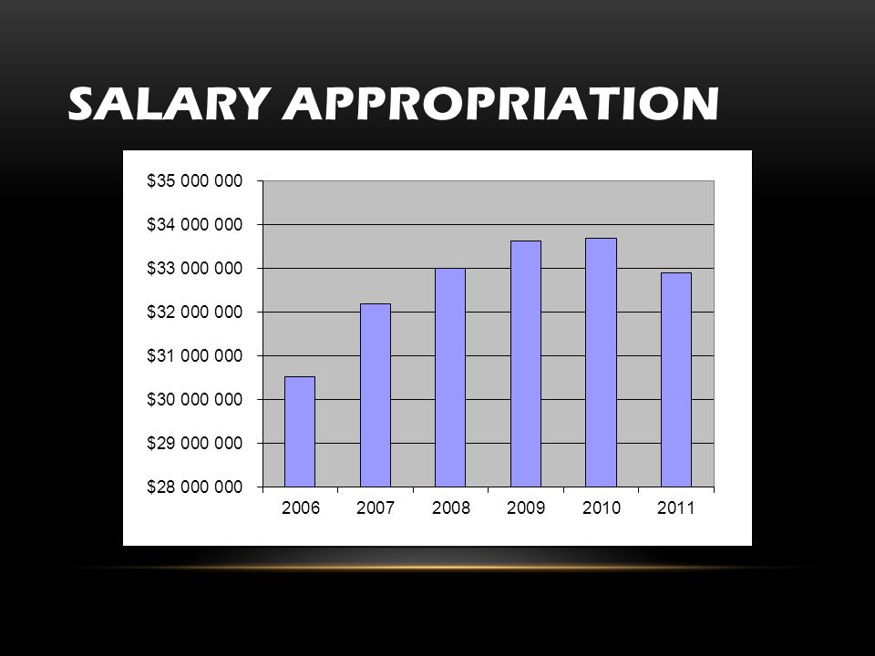 SALARY APPROPRIATION