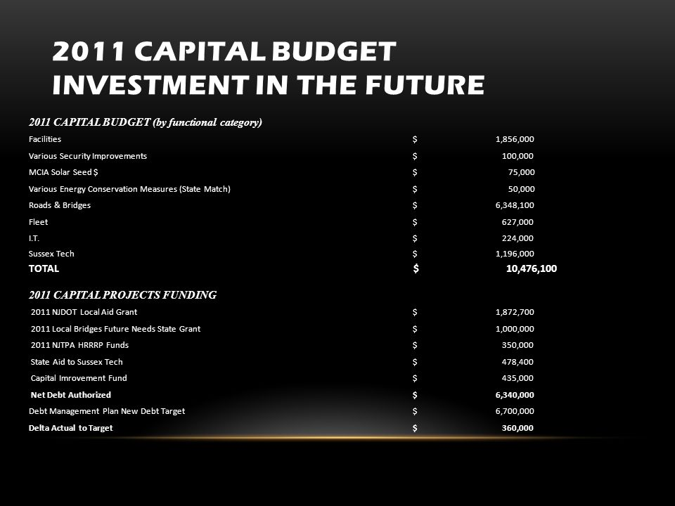 2011 CAPITAL BUDGET INVESTMENT IN THE FUTURE 2011 CAPITAL BUDGET (by functional category) Facilities $ 1,856,000 Various Security Improvements $ 100,000 MCIA Solar Seed $ $ 75,000 Various Energy Conservation Measures (State Match) $ 50,000 Roads & Bridges $ 6,348,100 Fleet $ 627,000 I.T.