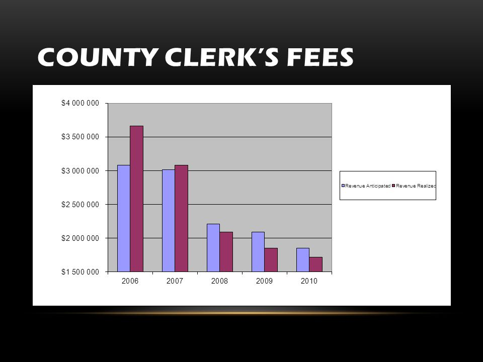 COUNTY CLERK'S FEES Add here Combined clerk fees Combined sheriff fees New construction income