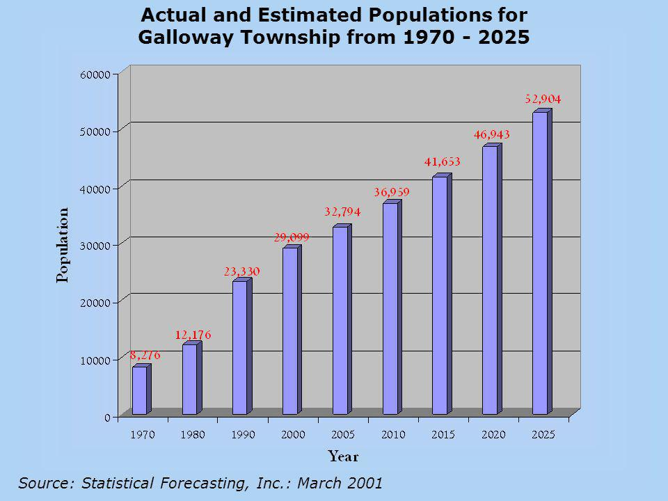Actual and Estimated Populations for Galloway Township from 1970 - 2025 Source: Statistical Forecasting, Inc.: March 2001