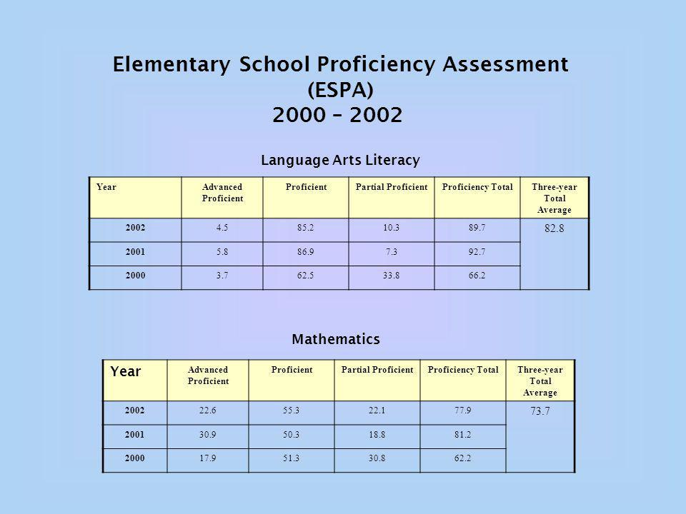 Elementary School Proficiency Assessment (ESPA) 2000 – 2002 Language Arts Literacy YearAdvanced Proficient ProficientPartial ProficientProficiency TotalThree-year Total Average Mathematics Year Advanced Proficient ProficientPartial ProficientProficiency TotalThree-year Total Average