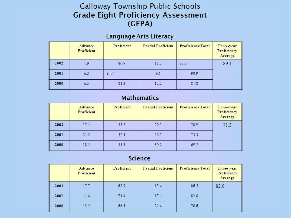 Galloway Township Public Schools Grade Eight Proficiency Assessment (GEPA) Language Arts Literacy Advance Proficient ProficientPartial ProficientProficiency TotalThree-year Proficiency Average Mathematics Advance Proficient ProficientPartial ProficientProficiency TotalThree-year Proficiency Average Science Advance Proficient ProficientPartial ProficientProficiency TotalThree-year Proficiency Average