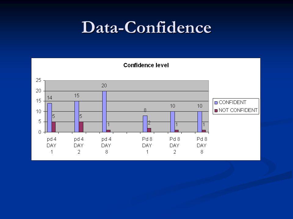 Data-Confidence