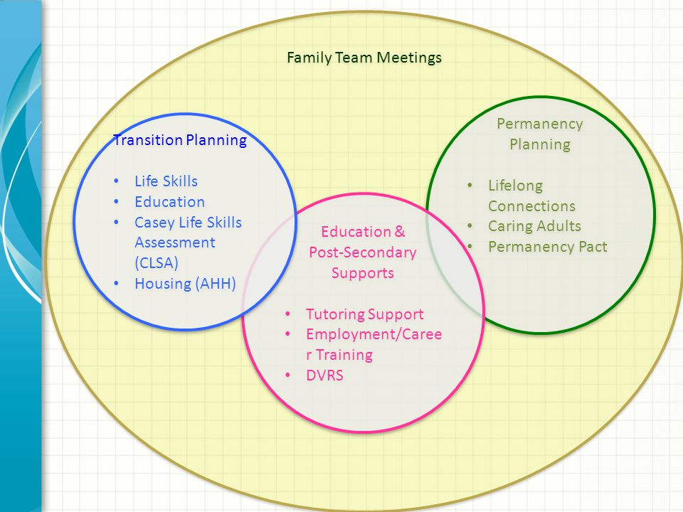 Family Team Meetings Permanency Planning Lifelong Connections Caring Adults Permanency Pact Permanency Planning Lifelong Connections Caring Adults Per