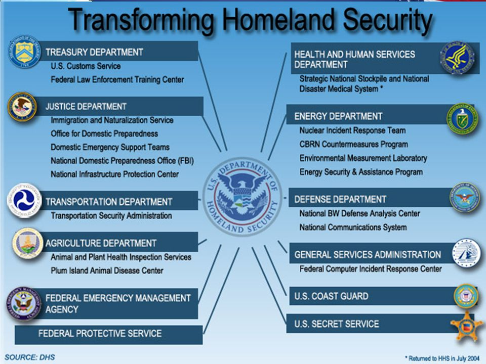 Gov't Response to 9/11 Department of Homeland Security – Reorganized Department of Defense & Created New Cabinet Position
