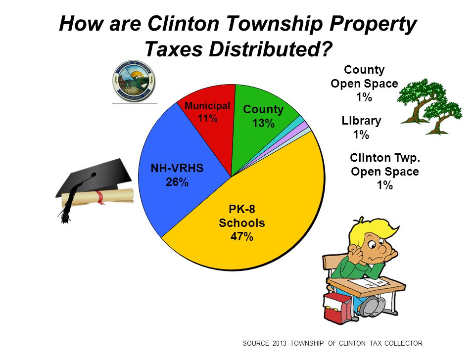 How are Clinton Township Property Taxes Distributed? SOURCE 2013 TOWNSHIP OF CLINTON TAX COLLECTOR