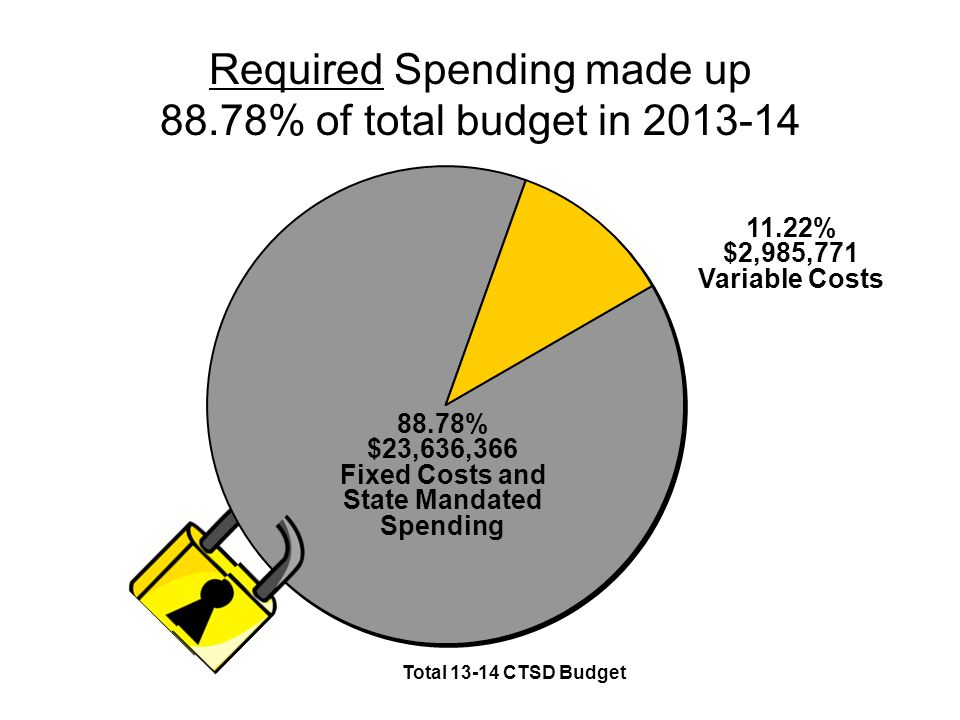 Leaving 11.22 % variable costs for things like… Textbooks Teacher Training/Professional Development (actually becoming a mandated cost-there are 19 current mandated regulations and at least 32 policies that require training or some type of additional cost to school districts) General supplies for departments Unexpected State mandates throughout the year (PARCC & Security) Or other possible improvements to programs, instruction or facilities…….aligning the curriculum to the Common Core Standards, snow and storm damage repairs