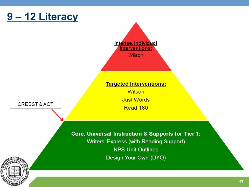 9 – 12 Literacy 17 Intense, Individual Interventions: Wilson Targeted Interventions: Wilson Just Words Read 180 Core, Universal Instruction & Supports