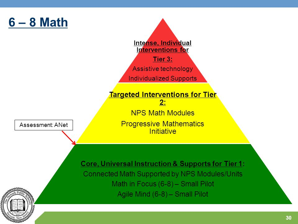 6 – 8 Math 30 Intense, Individual Interventions for Tier 3: Assistive technology Individualized Supports Targeted Interventions for Tier 2: NPS Math M