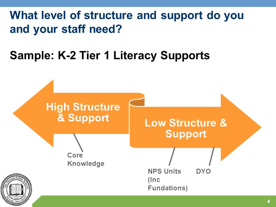6 – 8 Math: Connected Math Supported by NPS Modules/Units 35 Rationale Common-Core aligned Successful in comparable settings CMP2, through the launch, explore, summarize instructional model, exposes students investigate rich problems leading to the understanding and development of higher-order thinking skills and problem-solving strategies.