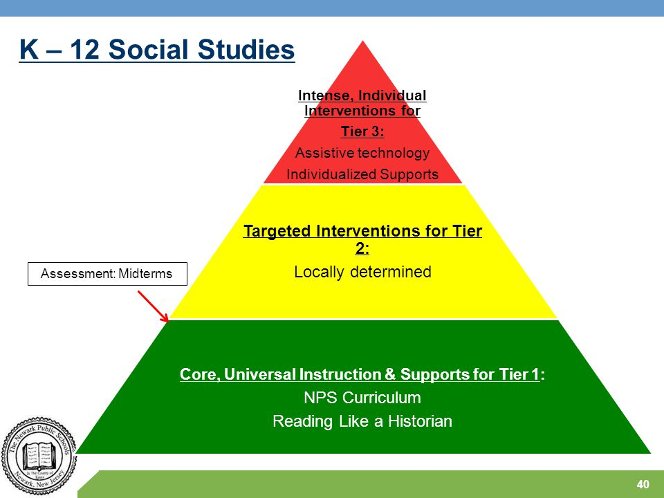 K – 12 Social Studies 40 Intense, Individual Interventions for Tier 3: Assistive technology Individualized Supports Targeted Interventions for Tier 2: