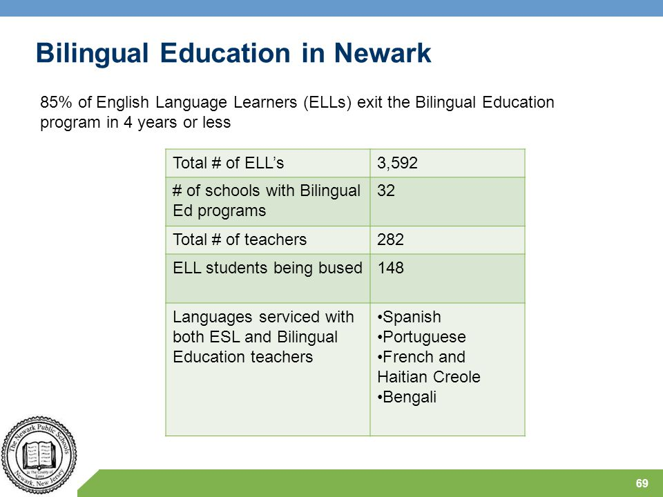 69 Total # of ELL's3,592 # of schools with Bilingual Ed programs 32 Total # of teachers282 ELL students being bused148 Languages serviced with both ES