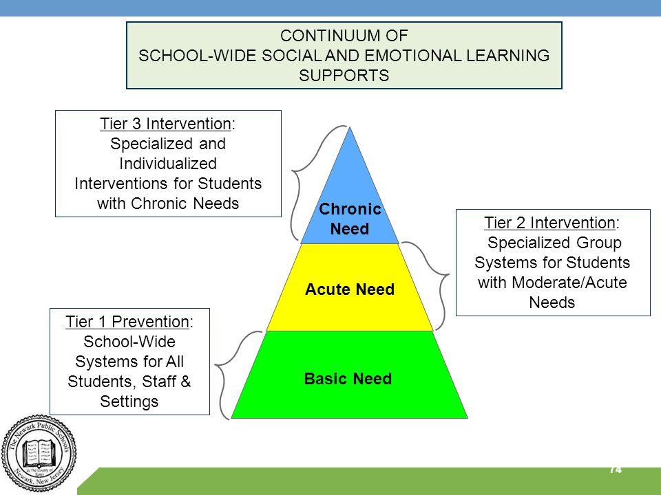 Tier 1 Prevention: School-Wide Systems for All Students, Staff & Settings Tier 2 Intervention: Specialized Group Systems for Students with Moderate/Ac