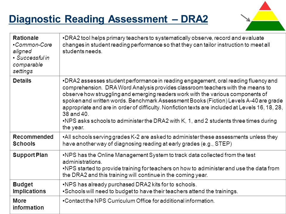 Diagnostic Reading Assessment – DRA2 87 Rationale Common-Core aligned Successful in comparable settings DRA2 tool helps primary teachers to systematic