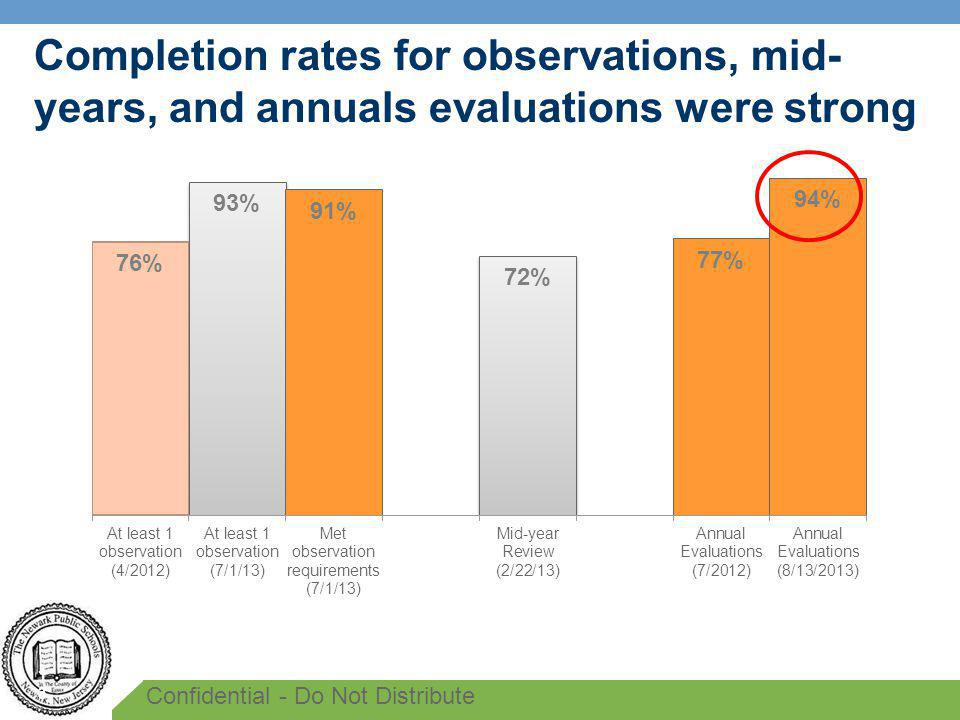 Completion rates for observations, mid- years, and annuals evaluations were strong 13 Confidential - Do Not Distribute