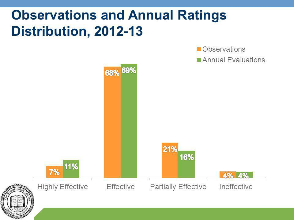 20 Observations and Annual Ratings Distribution, 2012-13