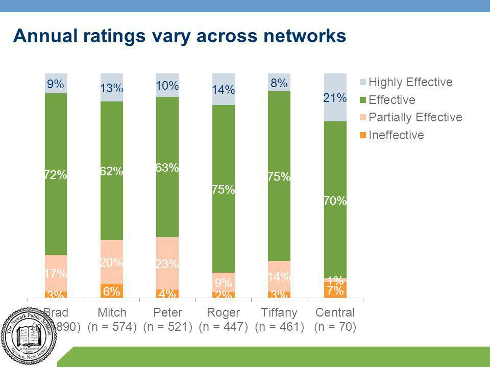 Annual ratings vary across networks 23