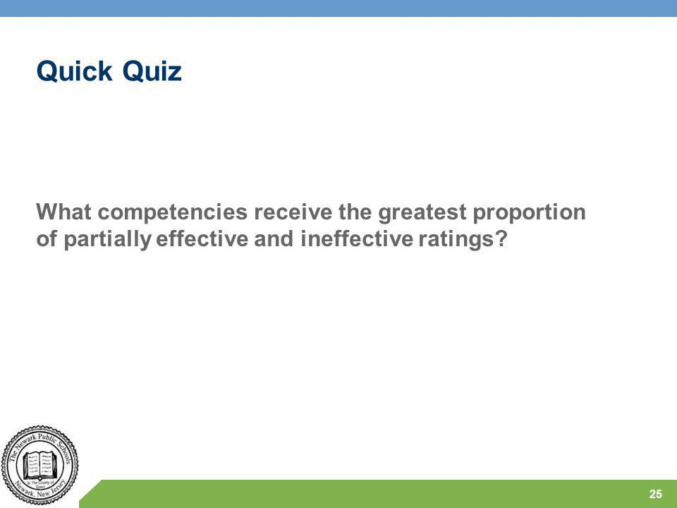 Quick Quiz What competencies receive the greatest proportion of partially effective and ineffective ratings.
