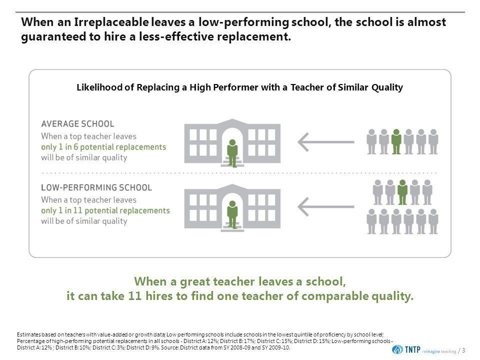 Ratings vary even more across schools: Some schools still rated few teachers as partially effective or ineffective 24 Observations: >27 schools had no ineffective observation ratings.
