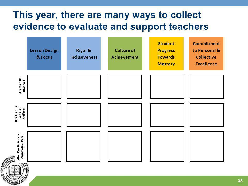 This year, there are many ways to collect evidence to evaluate and support teachers 35 Lesson Design & Focus Rigor & Inclusiveness Culture of Achievement Student Progress Towards Mastery Commitment to Personal & Collective Excellence What Can Be Observed What Can Be Seen in Artifacts What Can Be Seen in Quantitative Data