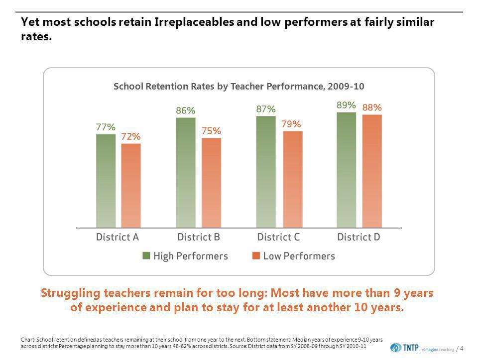 / 4 Yet most schools retain Irreplaceables and low performers at fairly similar rates.