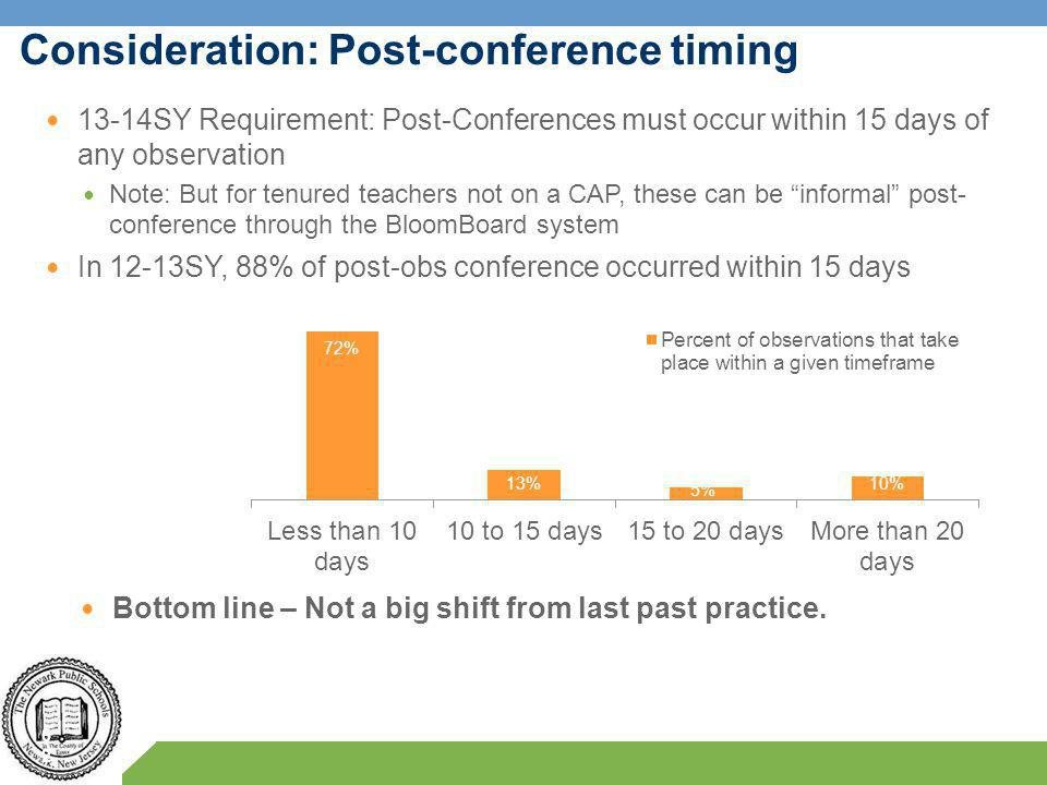 Consideration: Post-conference timing 62 13-14SY Requirement: Post-Conferences must occur within 15 days of any observation Note: But for tenured teachers not on a CAP, these can be informal post- conference through the BloomBoard system In 12-13SY, 88% of post-obs conference occurred within 15 days Bottom line – Not a big shift from last past practice.