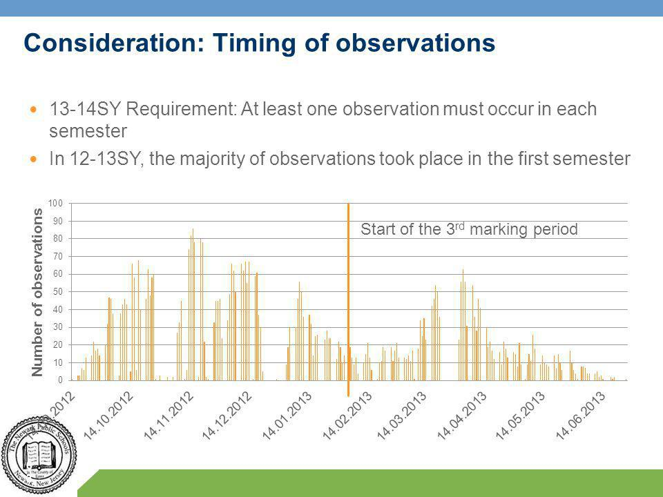 Consideration: Timing of observations 63 Start of the 3 rd marking period 13-14SY Requirement: At least one observation must occur in each semester In 12-13SY, the majority of observations took place in the first semester