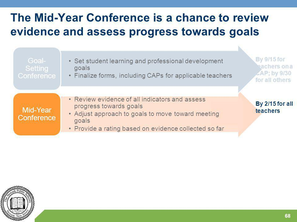 The Mid-Year Conference is a chance to review evidence and assess progress towards goals Set student learning and professional development goals Finalize forms, including CAPs for applicable teachers Goal- Setting Conference Review evidence of all indicators and assess progress towards goals Adjust approach to goals to move toward meeting goals Provide a rating based on evidence collected so far Mid-Year Conference 68 By 9/15 for teachers on a CAP; by 9/30 for all others By 2/15 for all teachers
