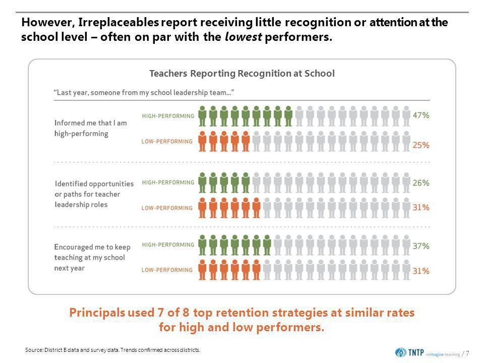 Teachers on long-term leave have lower ratings compared to other teachers 18 11% of teachers on long-term leave have completed annual evaluations 23% have the required number of observations and 26% have been observed at least once