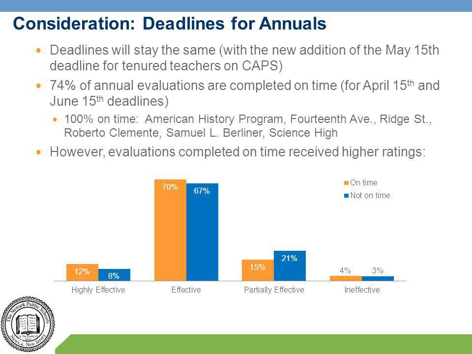 Consideration: Deadlines for Annuals 72 Deadlines will stay the same (with the new addition of the May 15th deadline for tenured teachers on CAPS) 74% of annual evaluations are completed on time (for April 15 th and June 15 th deadlines) 100% on time: American History Program, Fourteenth Ave., Ridge St., Roberto Clemente, Samuel L.