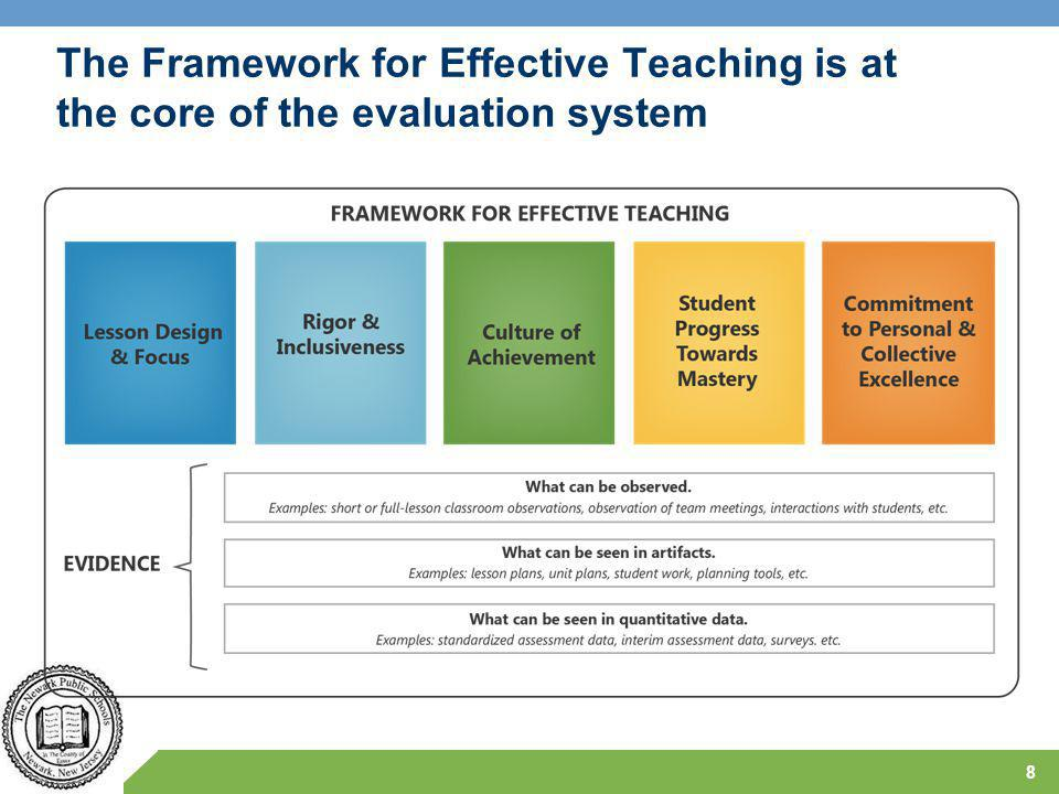 The Framework for Effective Teaching is at the core of the evaluation system 8
