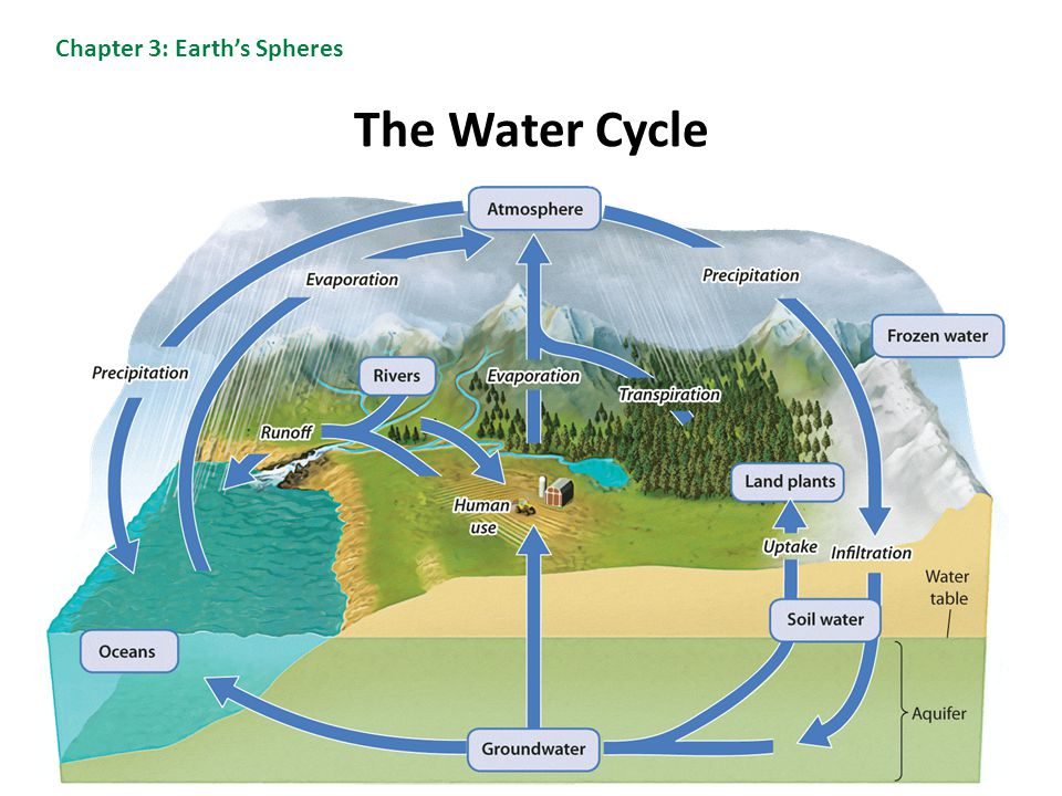 The Water Cycle Chapter 3: Earth's Spheres