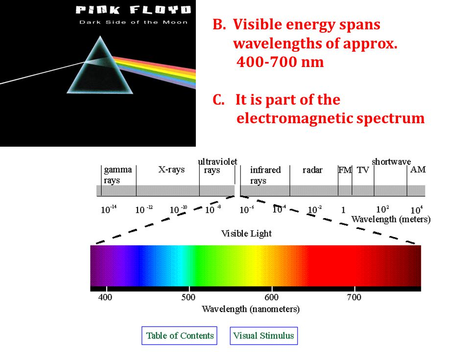 B. Visible energy spans wavelengths of approx. 400-700 nm C. It is part of the electromagnetic spectrum