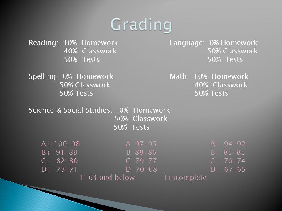Reading: 10% HomeworkLanguage: 0% Homework 40% Classwork 50% Classwork 50% Tests 50% Tests Spelling: 0% HomeworkMath: 10% Homework 50% Classwork 40% Classwork 50% Tests 50% Tests Science & Social Studies: 0% Homework 50% Classwork 50% Tests A+ 100-98A 97-95A- 94-92 B+ 91-89B 88-86B- 85-83 C+ 82-80C 79-77C- 76-74 D+ 73-71D 70-68D- 67-65 F 64 and belowI incomplete