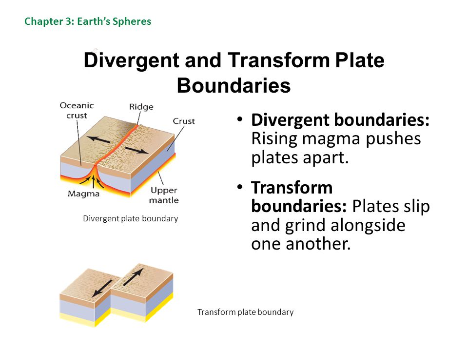 Divergent and Transform Plate Boundaries Divergent boundaries: Rising magma pushes plates apart. Transform boundaries: Plates slip and grind alongside